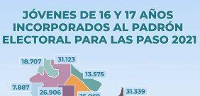 JOVENES VOTAN POR PRIMERA VEZ -LAS PASO 2021 ARGENTINA
